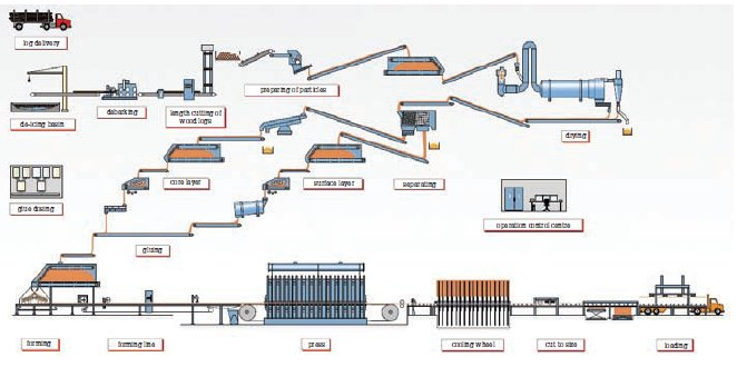 Binos combi system for production of particleboard and osb
